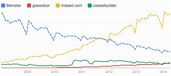 trending job boards indeed now on top glassdooor passes monster job boards trending ongig magnet blog