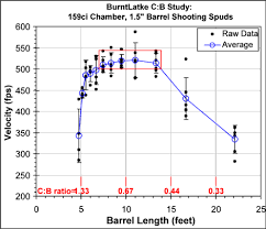 Chamber To Barrel Ratio Spud Wiki