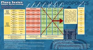 Botanicare Feeding Chart For Soil Recirculating Nutrient Chart Golden Tree Humboldts