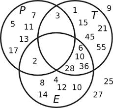 John Venn Venn Diagram Venn Diagrams Math Lair