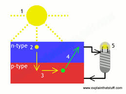 how do solar photovoltaic cells work life energy how do solar cells work on wiring diagram for photovoltaic solar