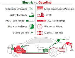 working of electric cars electronic circuits and diagram comparison gasoline and electric car