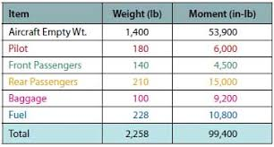 Weight Loading Chart Loading Graphs And Cg Envelopes