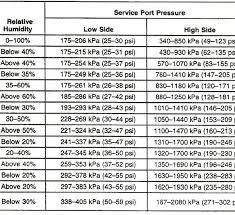 18 Ac Performance Chart Mdh Motors For Ac Pressure Chart