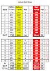 Golf Courses/Scotland/Grampian/Alford Golf Club/Scorecard