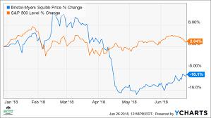 Bmy Stock Quote Stunning BristolMyers Stock May Rebound 48% Short Term Investopedia
