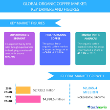 Market Analysis Global Organic Coffee Market 2424 Market Analysis And Top 21