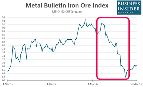 Iron Ore Price Chart Today Iron Ore Prices Have Stabilised This Week After Heavy Falls