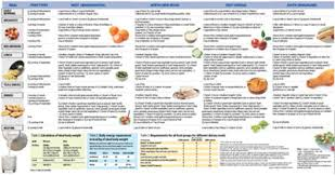 Diabetic Food Chart India 41 Methodical Diet Chart For Diabetic Women In India