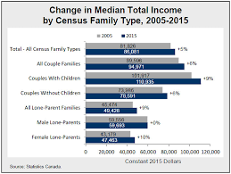 2016 Census Highlights Factsheet 7