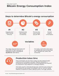 How many bitcoins are there? Bitcoin Energy Consumption Index Digiconomist
