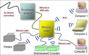 what kind of wireless networking is wi fi? best home network setup 2016 at Digital Home Network Diagram
