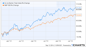 Lehman Brothers Stock Chart Lehman Brothers Collapse Six Years Later Seven Lessons For