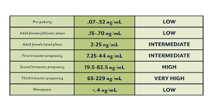 Estrogen And Progesterone Levels In Pregnancy Chart Progesterone Definition Levels Symptoms Of Low