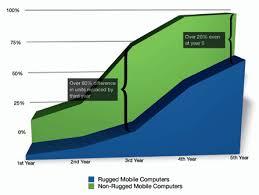 Tco Chart Toughbook Tco Chart Cdce