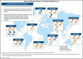 North America Rig Count Chart Ensco Rowan Extending Reach By Combining Global Offshore