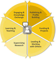 What Is Career Development Unsw Academic Career Development Unsw Research