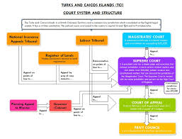 Tci Court System And Structure Misick Stanbrook