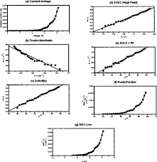 Examples Of Plots From The Various Models For Conduction In