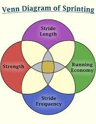 Stacked Venn Diagram The Venn Diagram Of Sprinting Stack