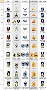 Navy Insignia Rank Chart Pin By Aviation Explorer On Military Rank Structure Charts
