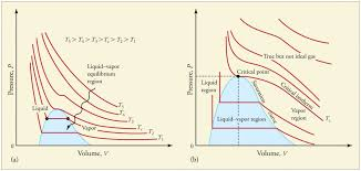 Hydrogen Vapor Pressure Chart Phase Changes Physics