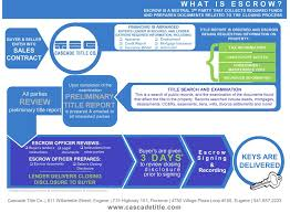 What Is Escrow Flow Chart Cascade Title