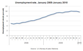 Unemployment Rate Chart Chart U S Unemployment Rate Over The Last 25 Months
