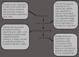 sample outline for an argumentative essay structure of an argumentative essay