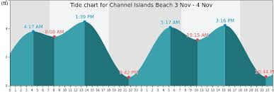 Channel Islands Beach Tide Times Tides Forecast Fishing