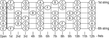 Guitar Notes Chart Natural Notes On Guitar Fretboard Chart Auto Electrical