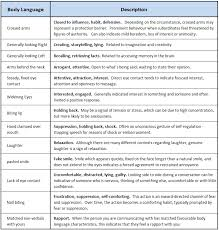 Body Language Meanings Body Language Term Paper