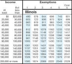 Florida Sales Tax Chart Sales Tax Chart Illinois The Sales Tax Rate Is Illinois Is 625