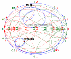 The Smith Chart Dual Band Impedance Matching