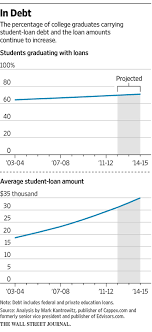 more companies help employees pay off student loans wsj companies that offer student loan help typically do so on top of a 401 k and health insurance but if workers themselves in a situation where that s