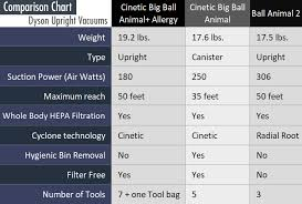 Dyson Big Ball Comparison Chart Reviews Best Dyson Vacuum Complete Guide To Dyson Vacuum