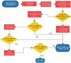New Hire Process Flow Chart Recruitment Process A Simple Flowchart Guide Illustrating