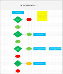 Feasibility Study Process Flow Chart Developing And Implementing A Radiotherapy Research Activity