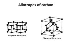 Diamond Description Chart Allotropes Of Carbon Wikipedia
