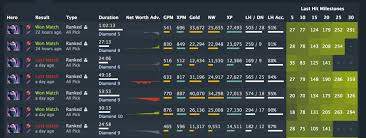 comparing your matches to improve in dota dotabuff dota 2 stats