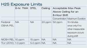 H2s Ppm Chart Related Keywords Suggestions H2s Ppm Chart