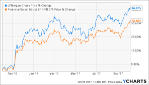 44 Genuine Jpmorgan Chase Stock Chart
