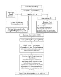 Chinese Communist Party Organization Chart Where Can I Find A Chart That Visually Explains The
