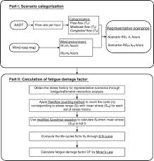 Bridge Law Chart Fatigue Assessment Of Slender Long Span Bridges Reliability