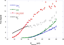ch3co2h figure 3 from experimental evidence for the role of the pi