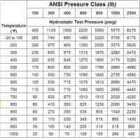 Valve Test Pressure Chart Piping Hydrotest Diagram