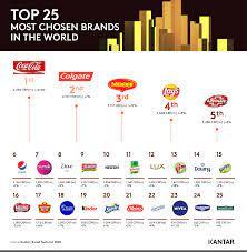 The Coca-Cola Company (KO) vs PepsiCo Inc. (PEPSI) คู่ปรับตลอดกาล Bualuang  Knowledge Sharing
