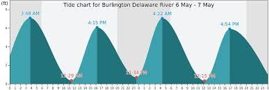 Delaware River Tides Philadelphia Delaware River Tides Trenton