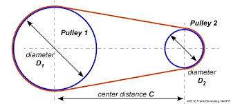 Timing Belts And Pulleys Sizing Measurement Misumi Blog