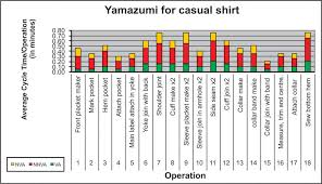 Yamazumi Chart Excel Yamazumi Charts Red Yellow And Go Apparel Resources India